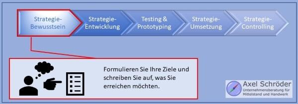 Schritt 1 Strategiebewusstsein