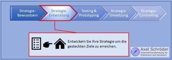 Schritt 2 Strategientwicklung