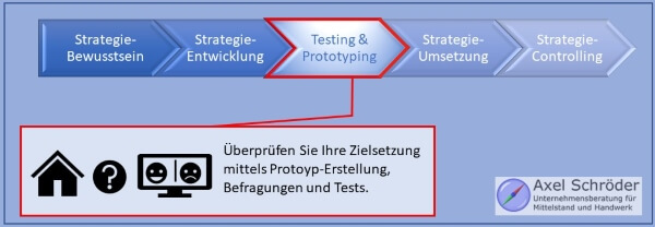 Schritt 3 Strategietesting