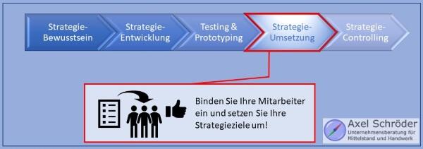 Schritt 4 Strategie-Umsetzung
