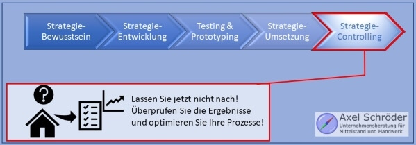 Schritt 5 Strategiecontrolling