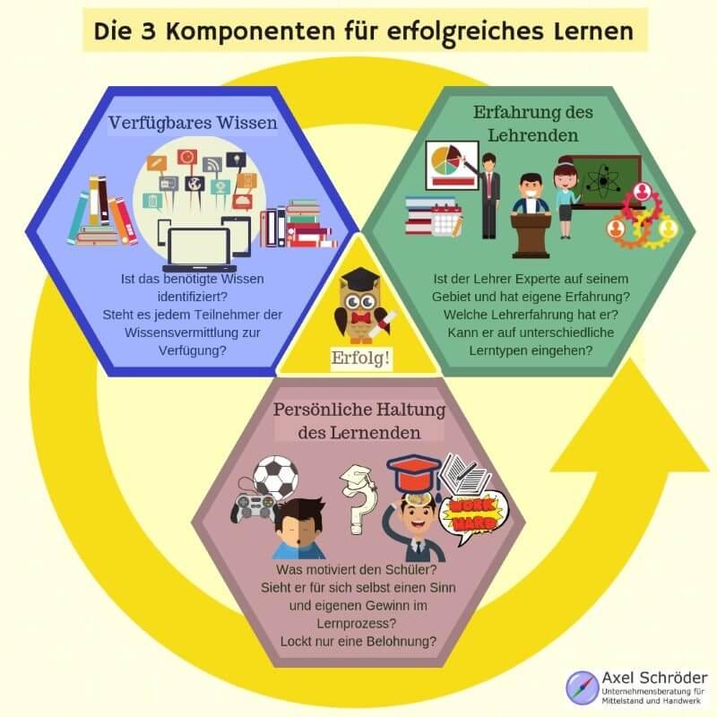 3 Komponenten der Wissensvermittlung