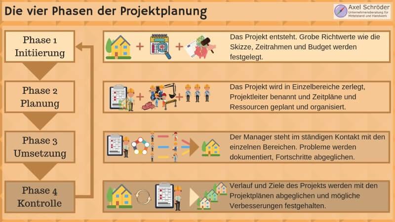 Die vier Phasen der Projektplanung