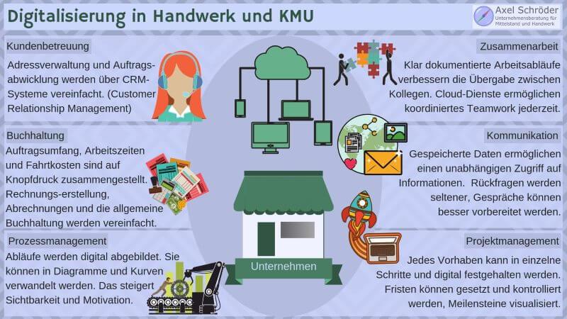 Digitalisierung in Handwerk und KMU
