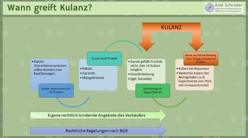 Kulanz Definition Anwendung Controlling Mit Download Vorlage