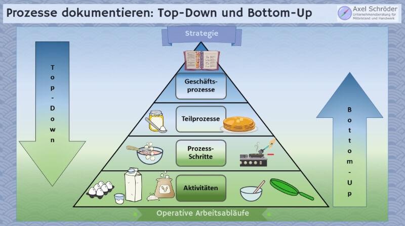 Prozesse dokumentieren Top-Down und Bottom-Up