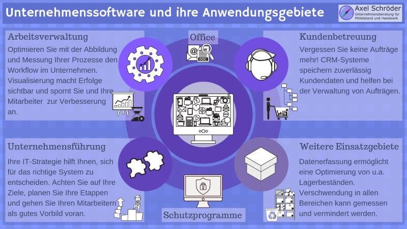 Unternehmenssoftware – Anwendungsgebiete