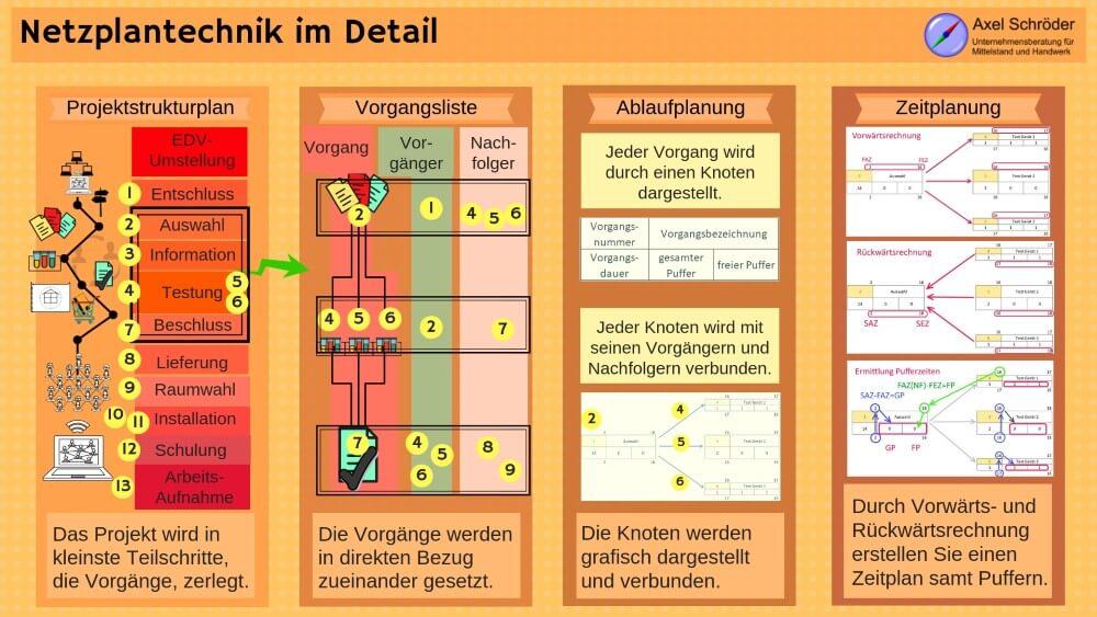 Infografik Netzplantechnik