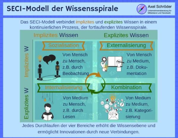 Modell der Wissensspirale nach Nonaka und Takeuchi