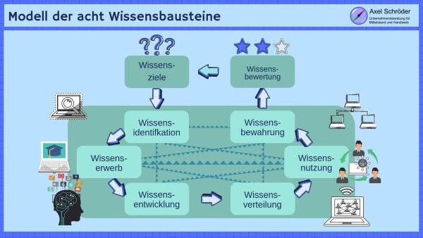 Modell der acht Wissensbausteine nach Probst et al.