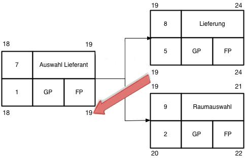 Netzplan-Abbildung-15-Rückwärtsrechnung-mehrere-Nachfolger