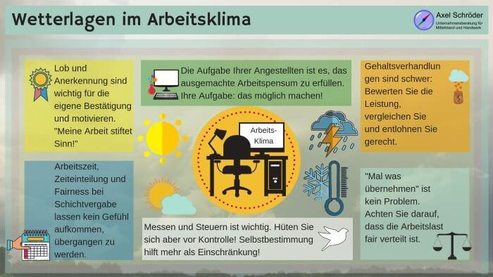 Auswirkungen Wetterlagen vom Arbeitsklima