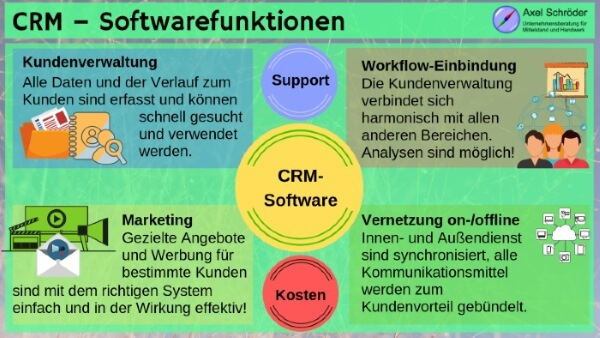 CRM-Software-Funktionen