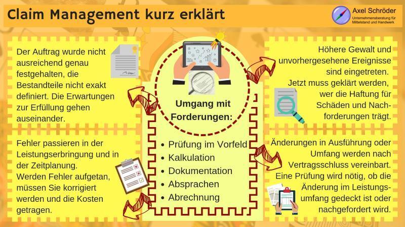 Claim Management kurz erklärt