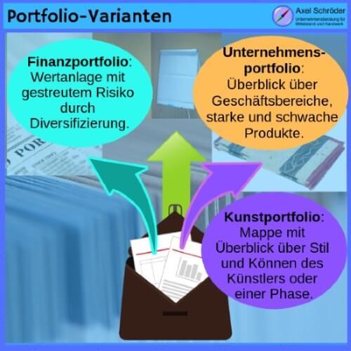 Portfolio-Varianten