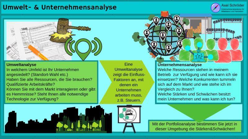 Umwelt und Unternehmensanalyse mit Portfolio