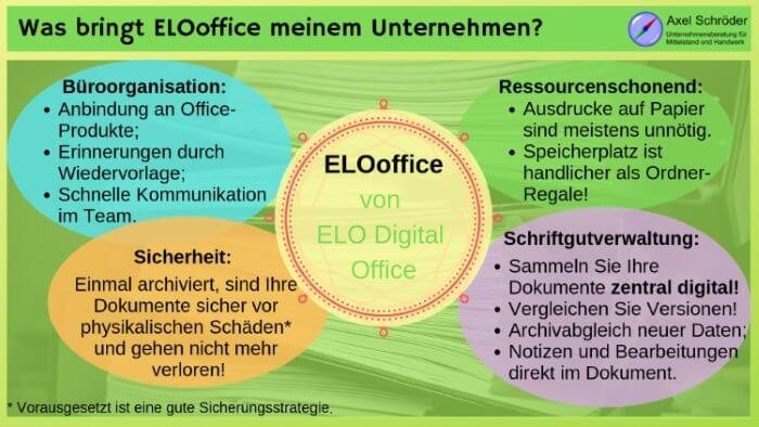Was bringt ELOoffice meinem Unternehmen