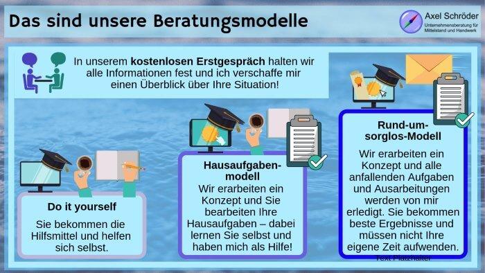 Lösungen: Unsere Beratungsmodelle