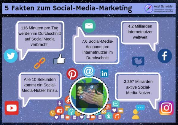 5 Fakten zum Social-Media-Marketing
