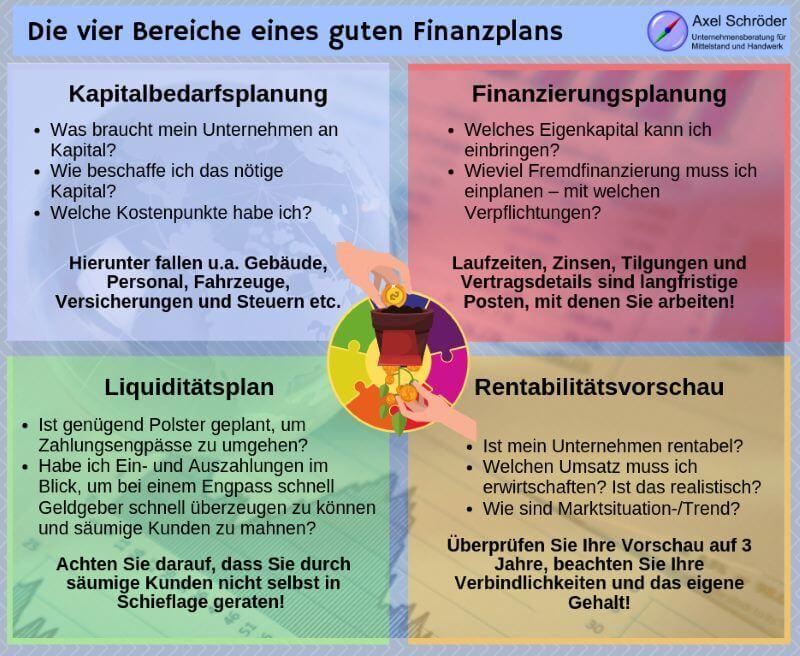 Die vier Bereiche eines Finanzplans