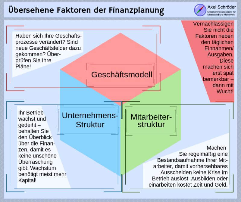 Übersehene Faktoren der Finanzplanung