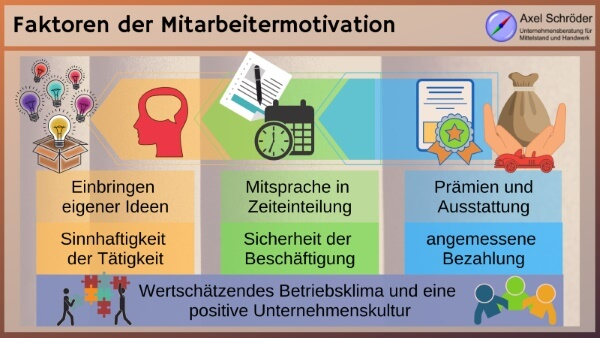 Faktoren der Mitarbeitermotivation