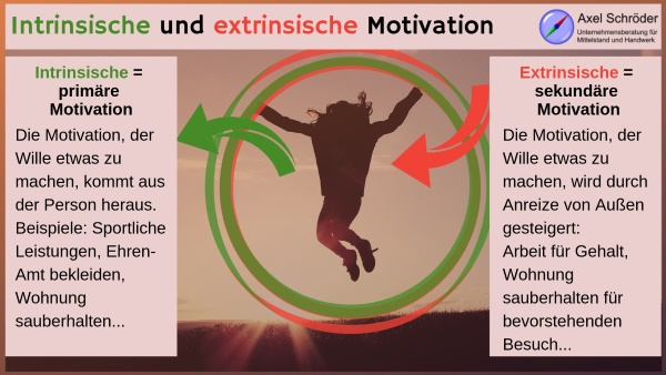 Intrinsisch und extrinsische Motivation