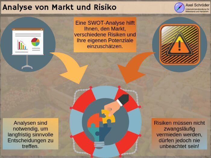 Analyse von Markt und Risiko