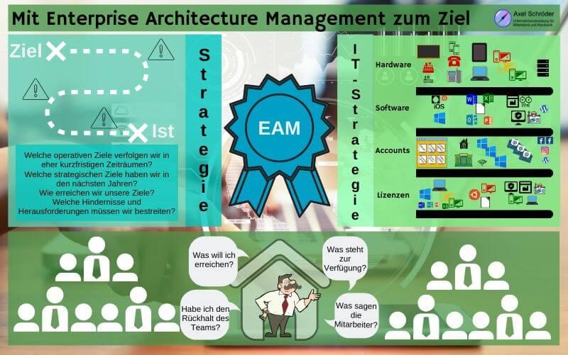 Enterprise Architecture Management für erreichbare Ziel mit IT-Strategie