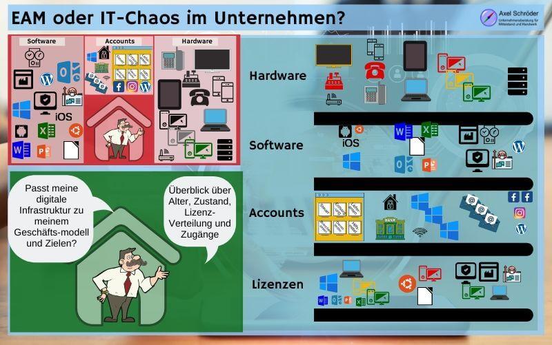Enterprise Architecture Management statt IT-Chaos