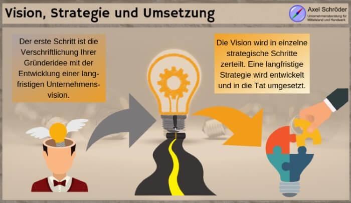 Vision Strategie und Umsetzung bei Existenzgründung