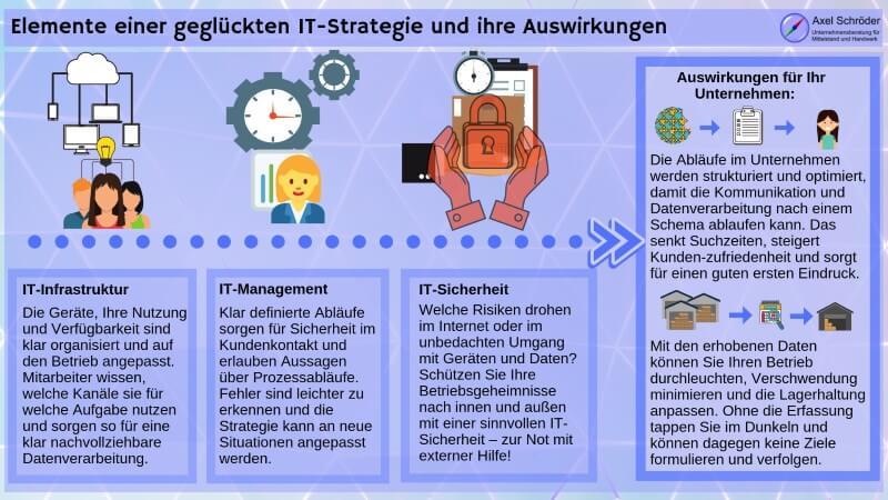 Bestandteile und Folgen einer durchdachten IT-Strategie