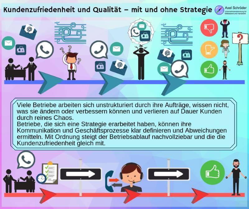 Wege der Kundenzufriedenheit mit und ohne IT-Strategie