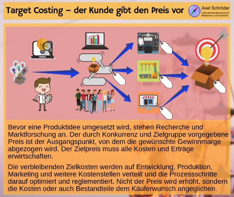 Preisermittlung über Target Costing