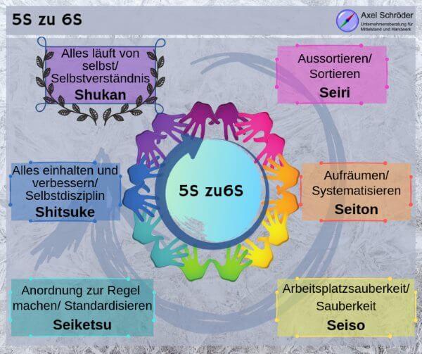 5S Kreislauf zu 6S