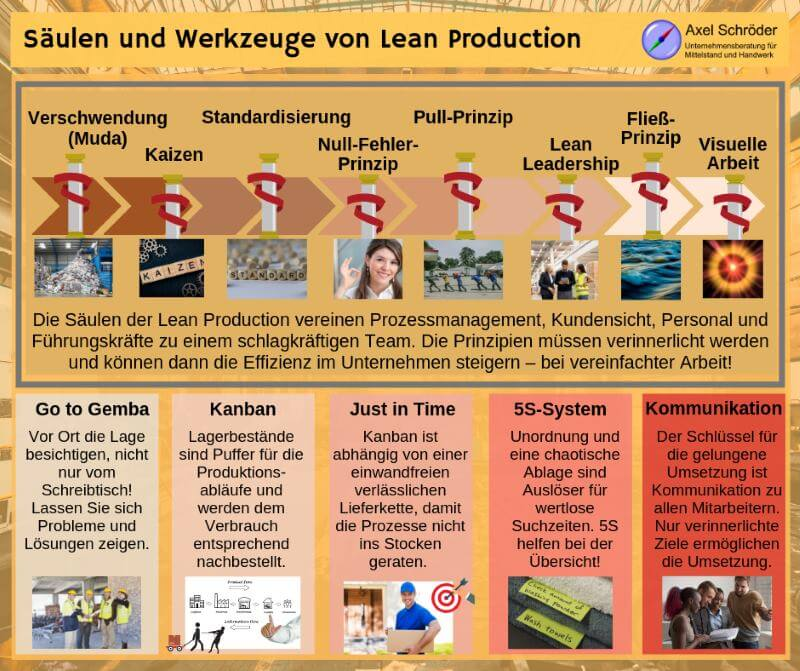 Grundlagen Lean Production