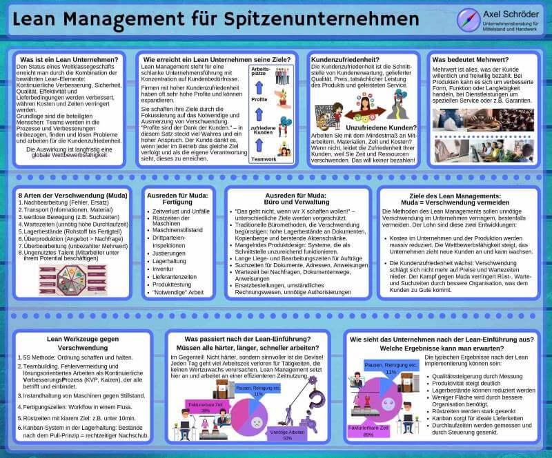 Lean Management für Spitzenunternehmen Vorschau