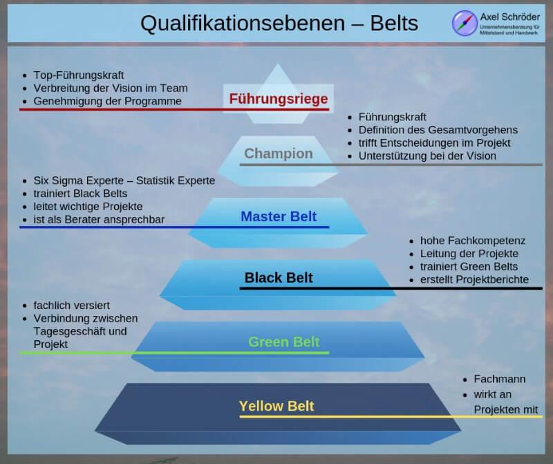 Lean und Sigma-Ausbildung: Belts