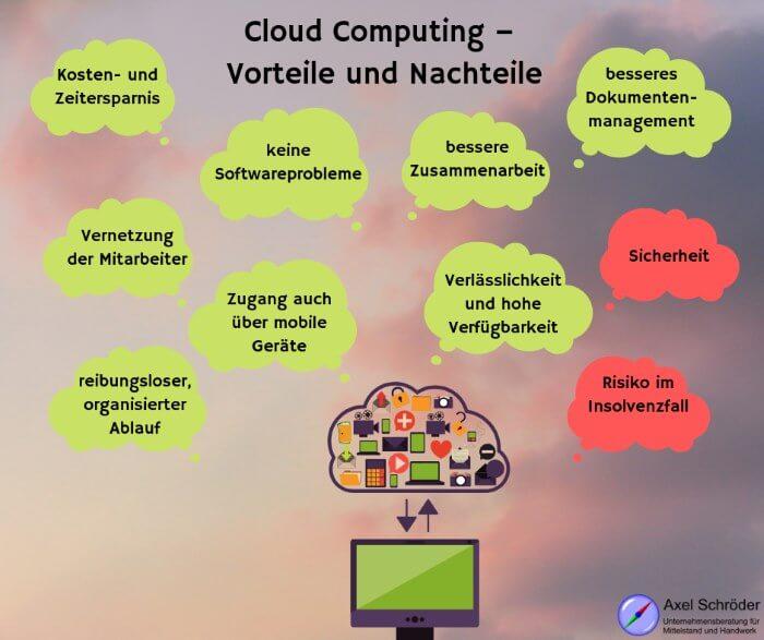 Cloud Computing – Vorteile und Nachteile