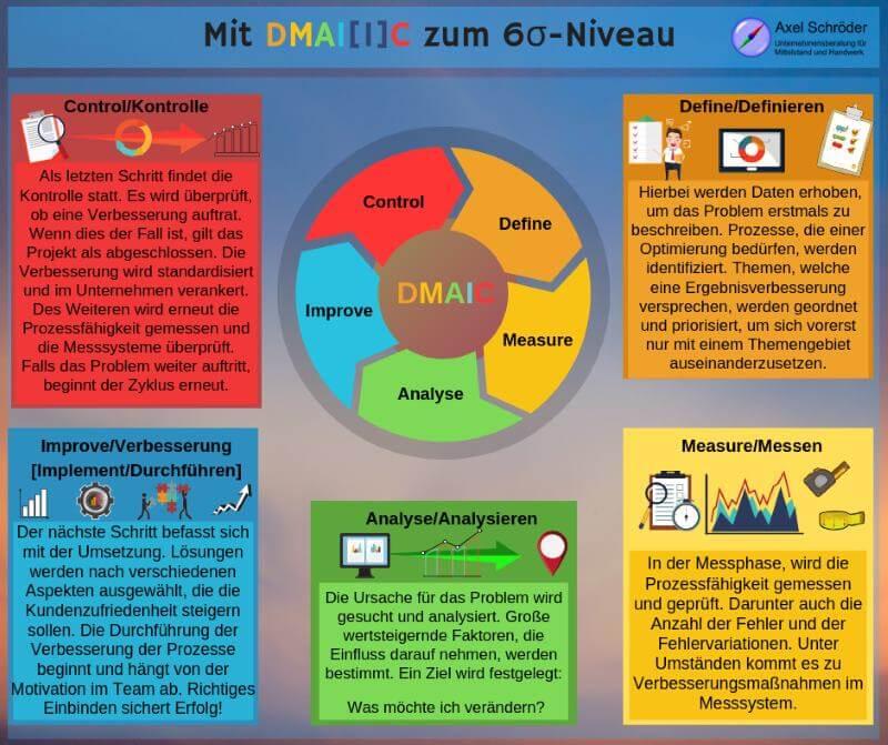 DMAI[I]C – Werkzeuge für die strukturierte Verbesserung
