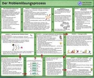 Lean Poster Problemlösungsprozess Vorschau