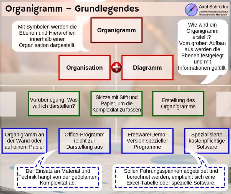 Organigramm – eine Erklärung