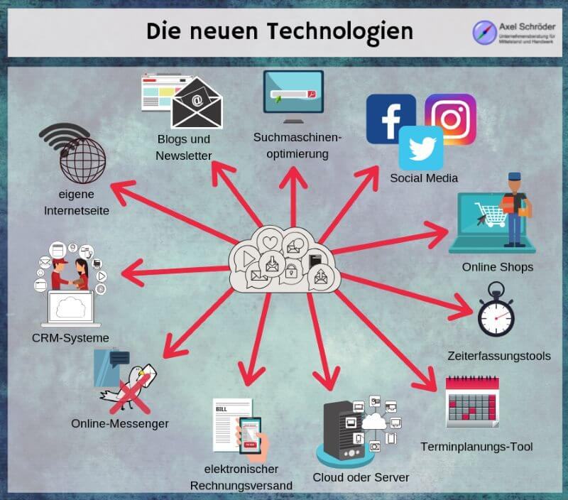 Technologien der Digitalisierung