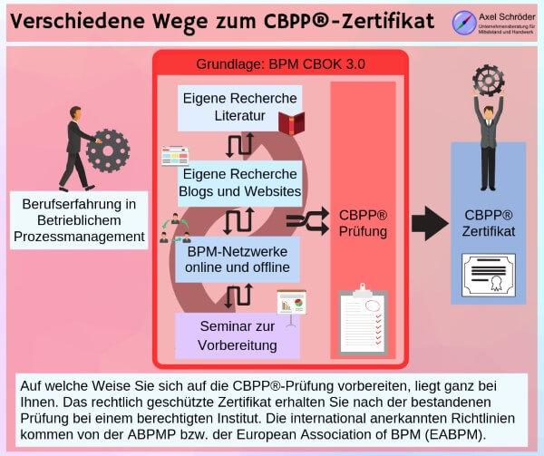 Von der Berufserfahrung zum CBPP®-Zertifikat