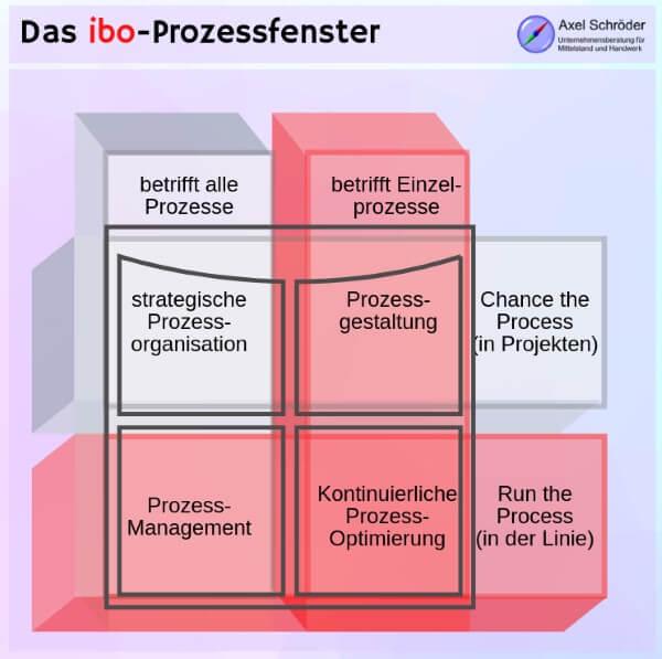 ibo-Prozessfenster