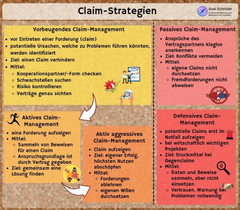 Arten von Claim Management