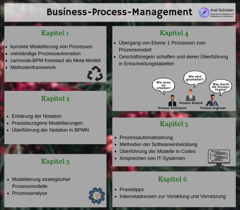 BPMN 2.0 – Was steckt im Praxisbuch?