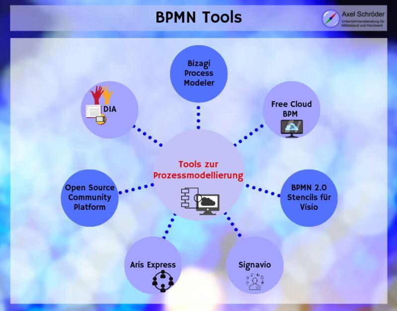 BPMN Tools in der Übersicht