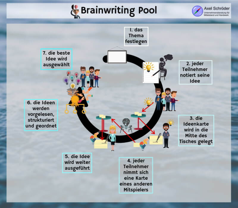 Brainwriting Pool