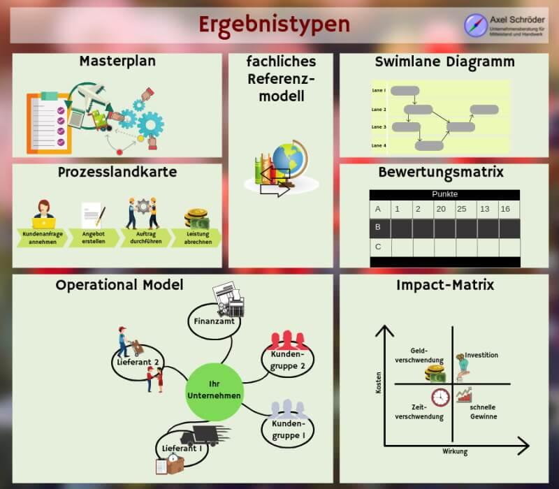 Ergebnistypen im strategischen Prozessmanagement: das Operational Model das fachliche Referenzmodell die Prozesslandkarte die Swimlane Diagramme der Masterplan die Impact-Matrix die Bewertungsmatrix